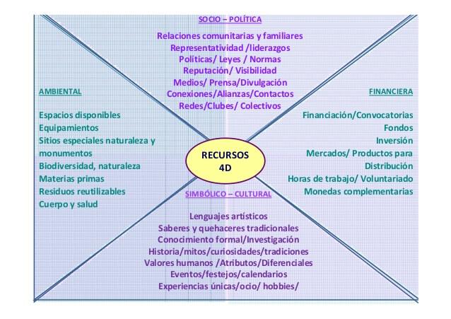 slide-53-638 recursos 4D