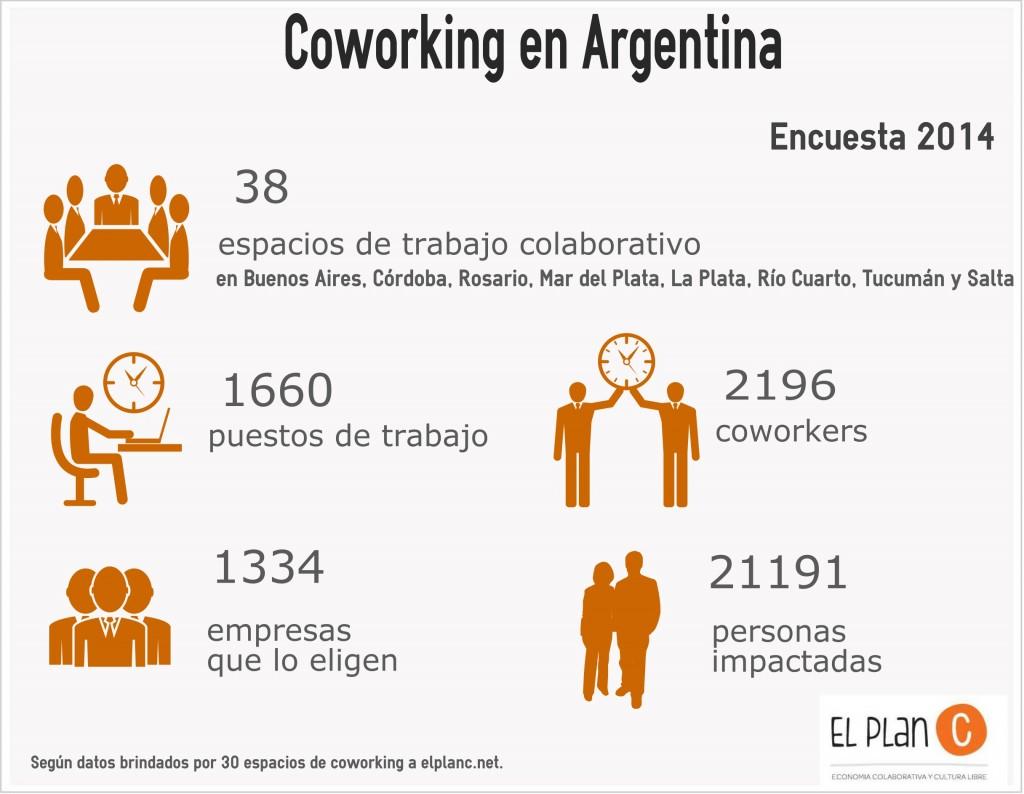 coworking argentina encuesta 2014