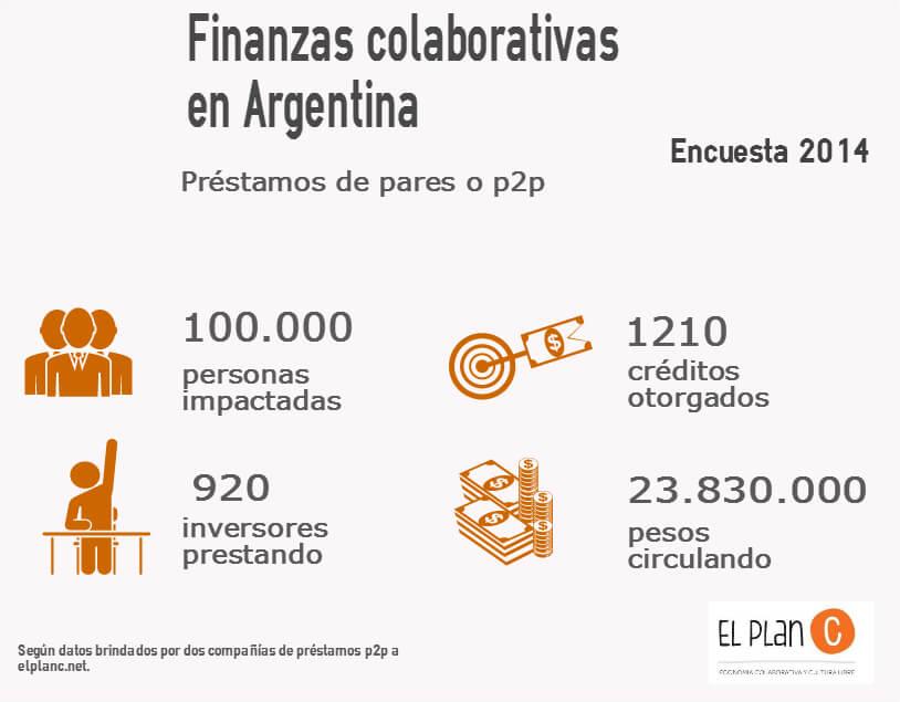 Infografía préstamos p2p - encuesta 2014