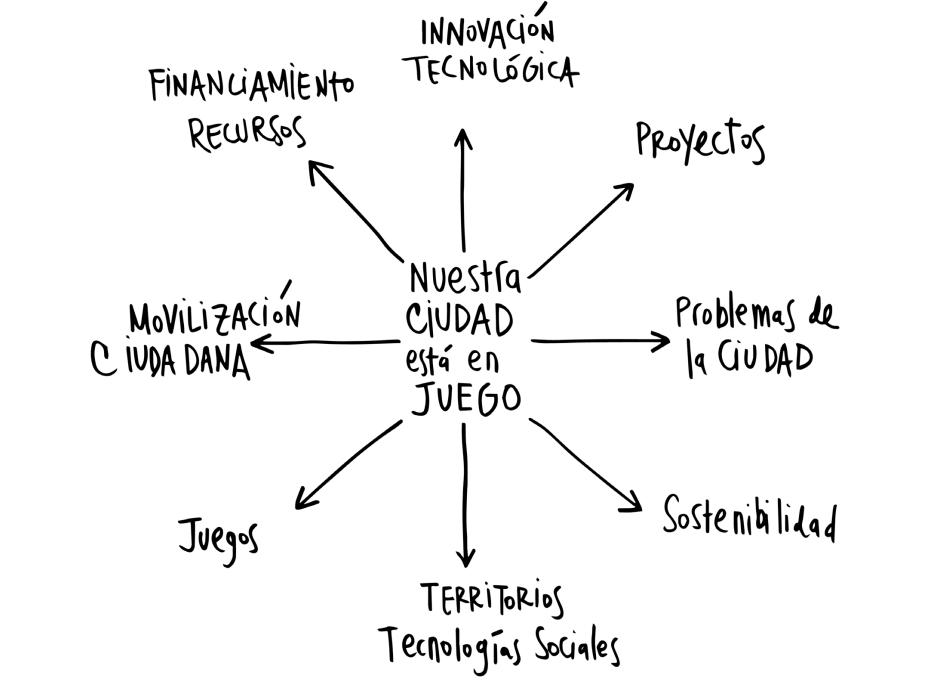 Proyecto Nuestra ciudad está en juego - Laboratorio Iberoamericano de Innovación Ciudadana