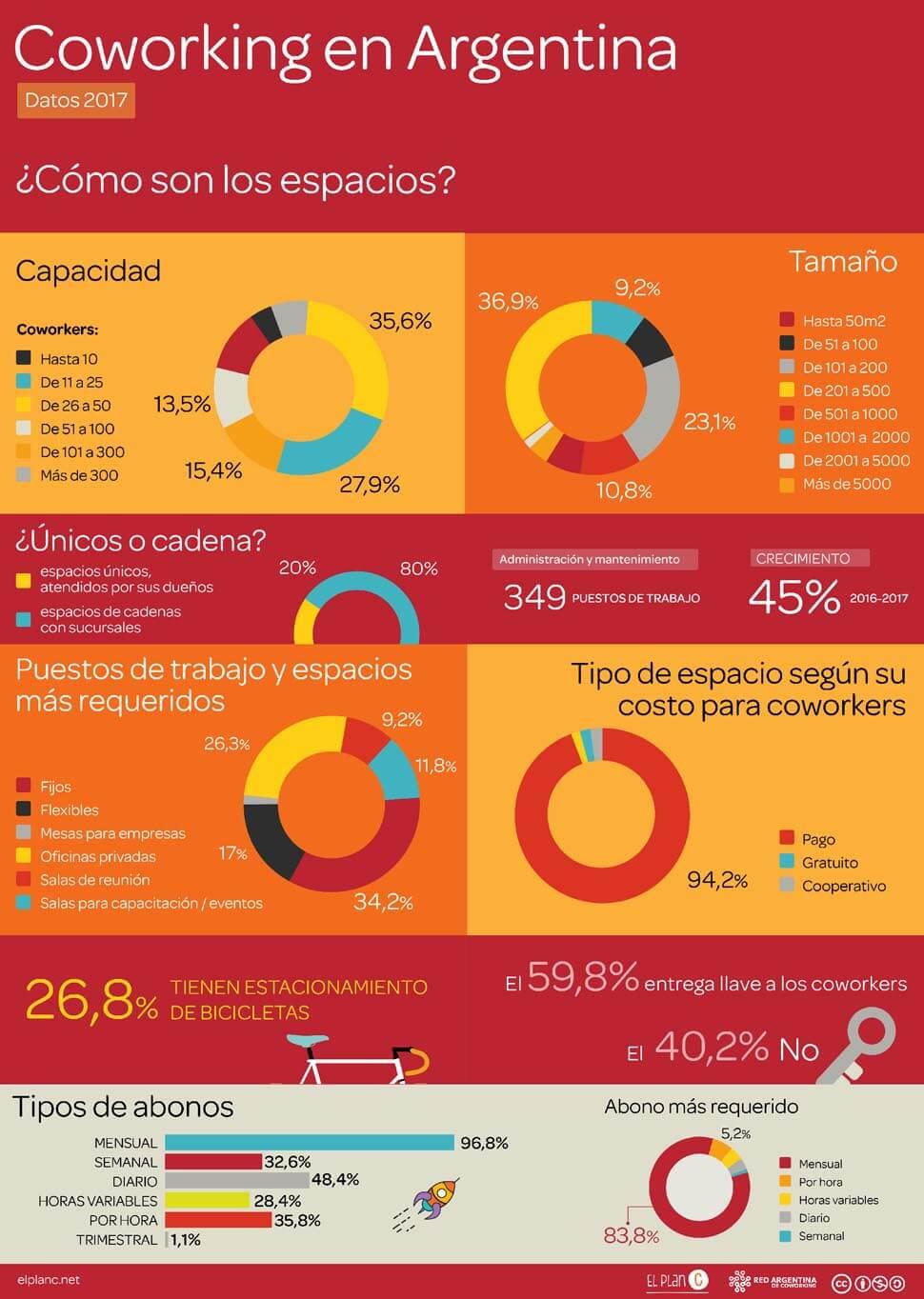 Encuesta-Coworking-Argentina-2017-espacioes