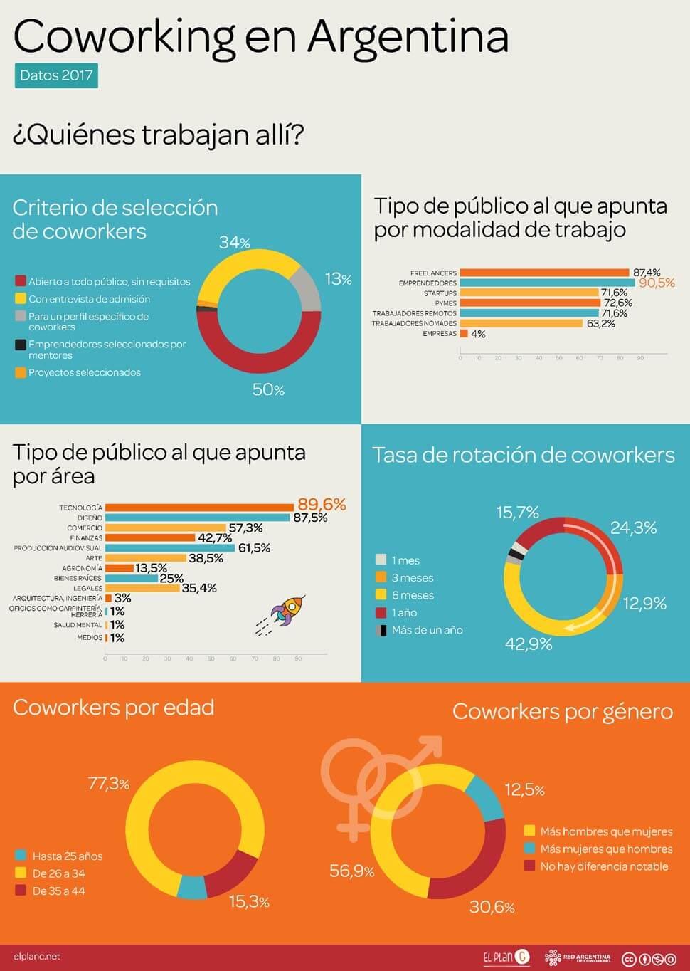Encuesta Coworking en Argentina 2017 - coworkers